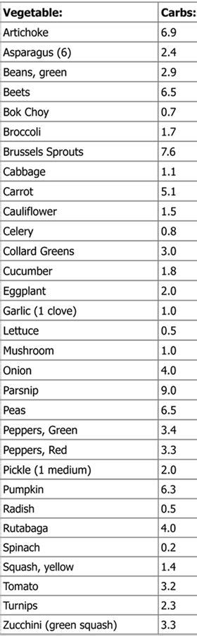 vegetables with 0 net carbs low carb vegetable list atkins list the carbs
