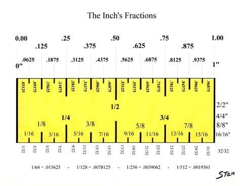 printable ruler with fractions measurements on it worksheet measuring in inches grass fedjp worksheet