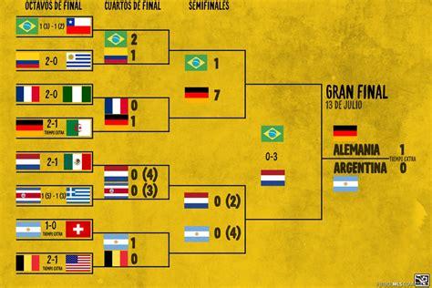 tabla de posiciones mundial brasil 2014 grupos y tabla de