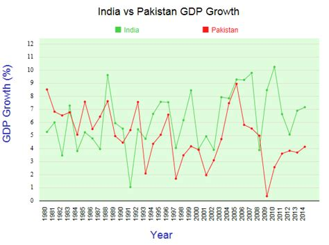 india pak comparing india vs pakistan by statisticstimes