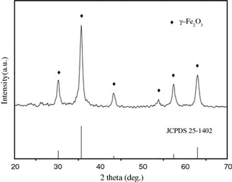 Xrd Pattern Of Fe2o3 | xrd pattern of γ fe2o3 nanoparticles openi