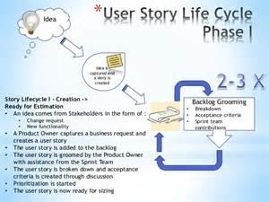 Light Criteria Scrum User Story Life Cycle
