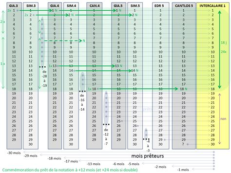 Calendrier De Coligny Pagantroop Le Calendrier Gaulois Synth 232 Se Et Hypoth 232 Ses