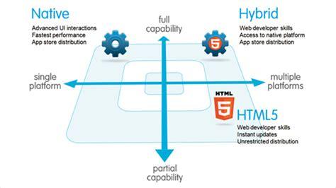 mobile hybrid hybrid mobile app development sysfore