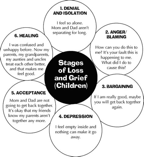 Outline 7 Potential Stages Of Loss And Grief by 5 Stages Of Loss Worksheets This Next Diagram Shows How Children Experience Stages Of Loss And