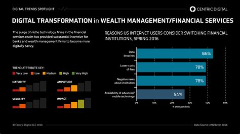 Mba Technology Management Vs Financial Services Management by Surviving Fintech For Traditional Wealth Management