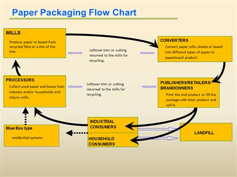 Paper Flow Chart - how packaging is made ppec