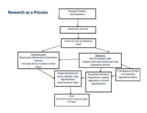 flowchart of research methodology home advanced research researching secondary