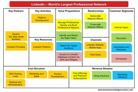 Business School Mba Linkedin by Revenue Business Model Canvas Search Bok