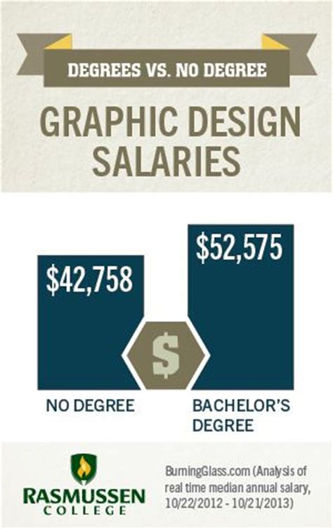 graphics design major is a graphic design degree worth it graphicdesign
