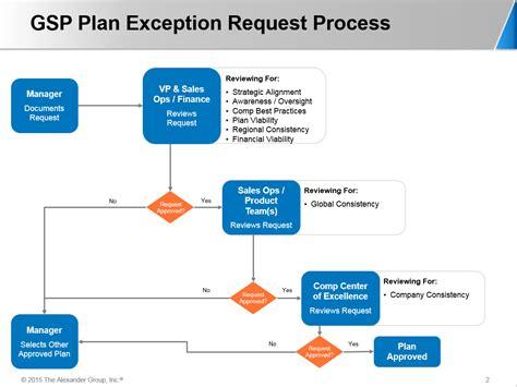 design exception criteria sales compensation goalposts global solution case study