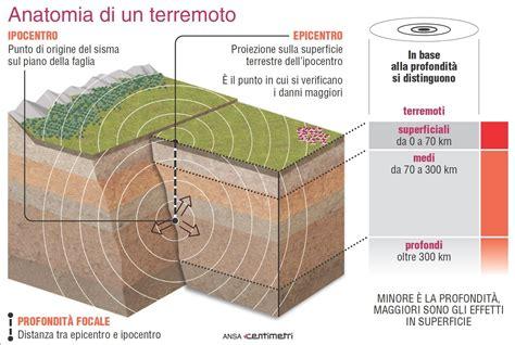 xbox pass un infografica di microsoft svela gli la scheda anatomia di un terremoto infografica tgcom24