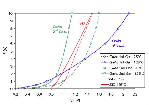 gaas diode voltage drop 600v gaas schottky diodes for high power density pfc applications eeweb ixys tech community