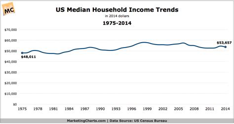 household trends median household income 1974 2014 chart