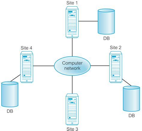 data base management system image gallery distributed database