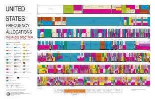 Radio Frequency Images File United States Frequency Allocations Chart 2003 The