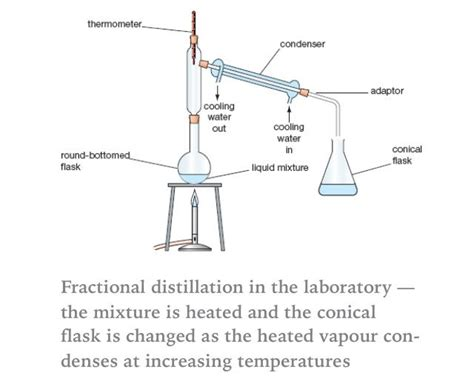 labelled diagram of fractional distillation fractional distillation diagram labeled www pixshark