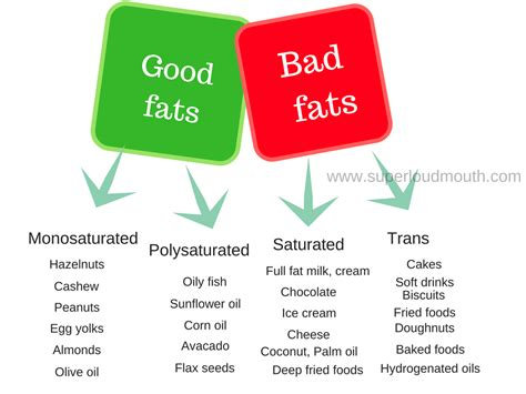 carbohydrates vs fats source of fats for healthy diet fats vs bad fats