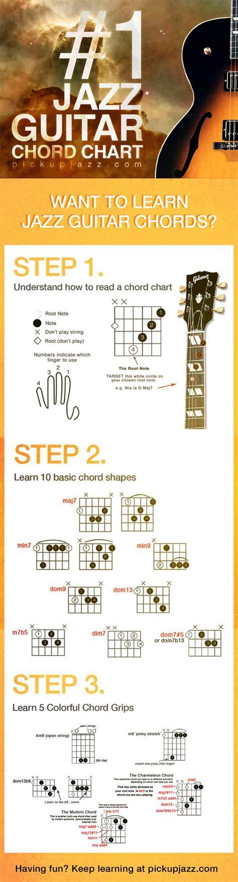 tutorial gitar jazz prinsip dasar belajar kunci gitar jazz yang harus dipahami