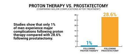 Proton Treatment Prostate Cancer Proton Therapy The Successful Treatment For
