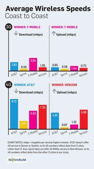 best wireless carrier what s the best wireless carrier
