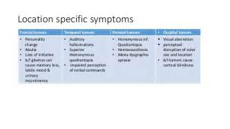 What Is The Cause Of A Brain Tumor classification of brain tumors and management og low grade