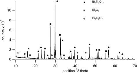 xrd pattern of sodium titanate sol gel prepared bismuth titanate for high temperature