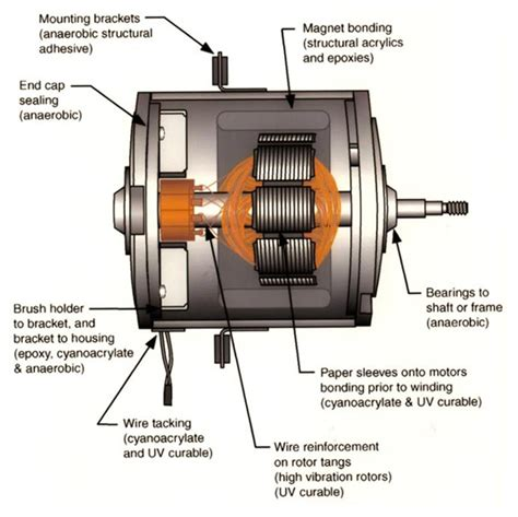 direct current motor 6 direct current motors perjalanan hijrahku
