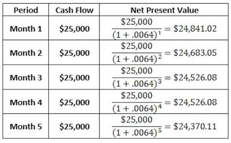 net present value business diagrams frameworks models charts