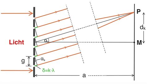 beugung am gitter das optische gitter interferenz am optischen gitter