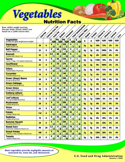 Chart Topping Facts by Usda Chart Showing The Nutritional Value For A Variety Of