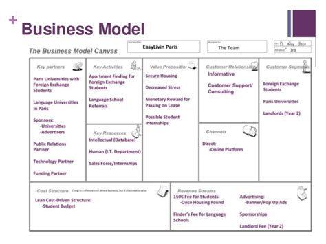 Business Plan For Mba Students Ppt by Housing Solutions For International Students Business Plan