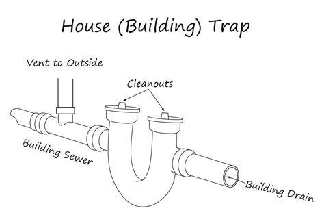 Plumbing House Trap all about plumbing traps