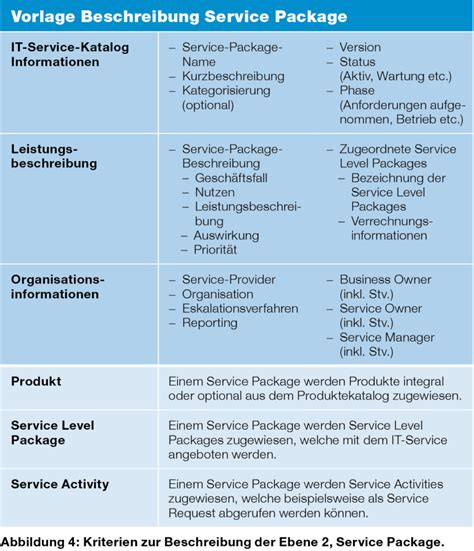 Service Design Package Vorlage it service katalog in der praxis plain it