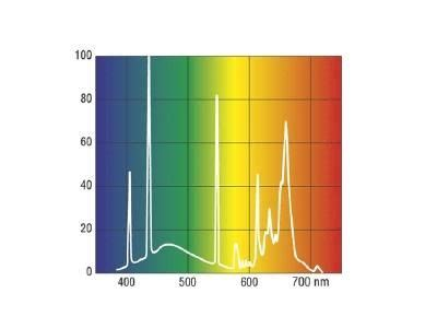 sylvania t5 led ls fluorescent lighting lighting sets