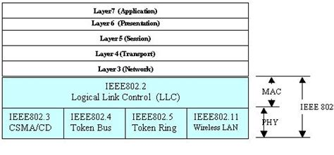 11b 802 standards wiring diagrams wiring diagram schemes
