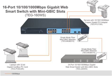 Trendnet Switch Teg 160ws 16 port gigabit web smart switch with 2 shared mini gbic