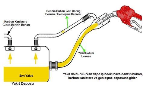 benzin yakit deposu havalandirma sistemi