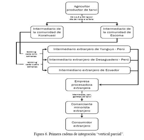 cadena de valor integracion vertical revista de investigaci 243 n e innovaci 243 n agropecuaria y de