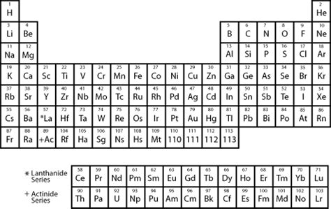 Simple Periodic Table by Basic Chemistry