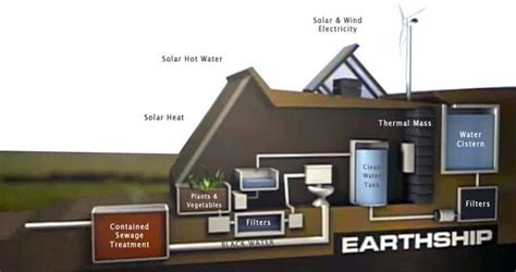 earthship house designs earthship the best sustainable house design diy design we need future earthship