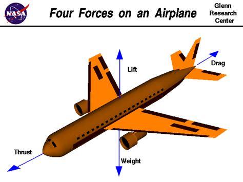 aerodynamics diagram aerodynamics the four forces of aerodynamics