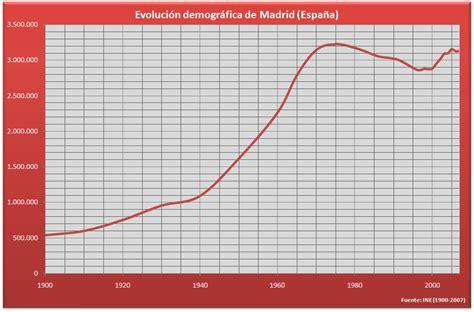 demograf a de espa a wikipedia la enciclopedia libre demograf 237 a de madrid wikipedia la enciclopedia libre
