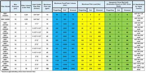 bead sizing chart bead filters specifications