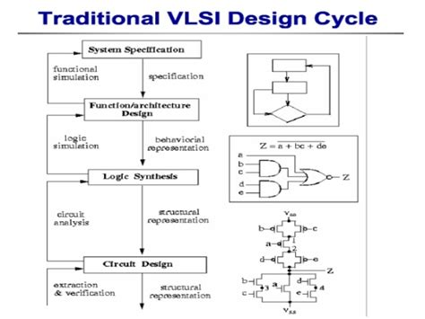layout methodologies in vlsi design sistec microelectronics vlsi design