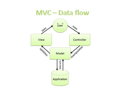 web application data flow diagram tutorial 8 easy steps to create a web application with