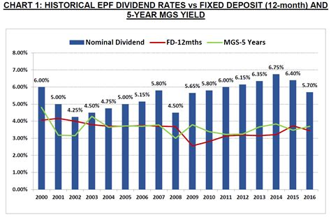 epf dividends 2016 epf declared 5 70 dividend for 2016 the 8th voyager