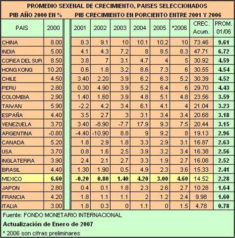 tabla de inflacion anual en paises seleccionados de tabla de inflacion anual en mexico 2012 gobierno de