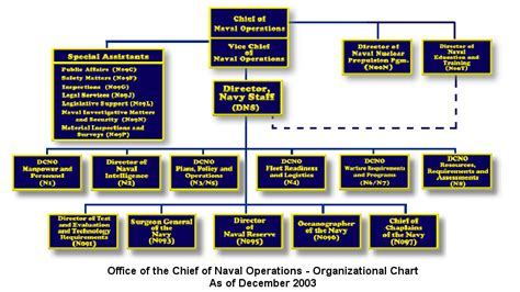 operation organization office of the chief of naval operations opnav