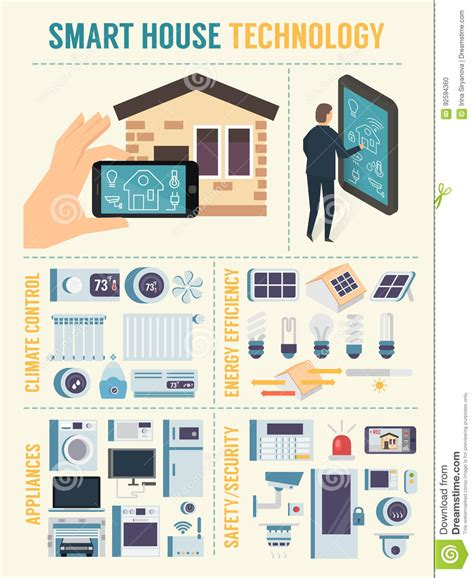 smart house technologies smart house technology vector illustration cartoondealer